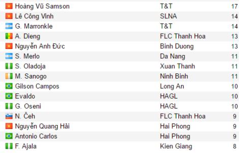 scorers-2013