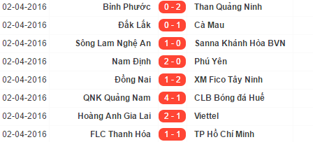 cup results