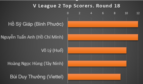 v 2 top scorers