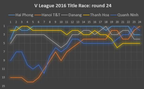 title race